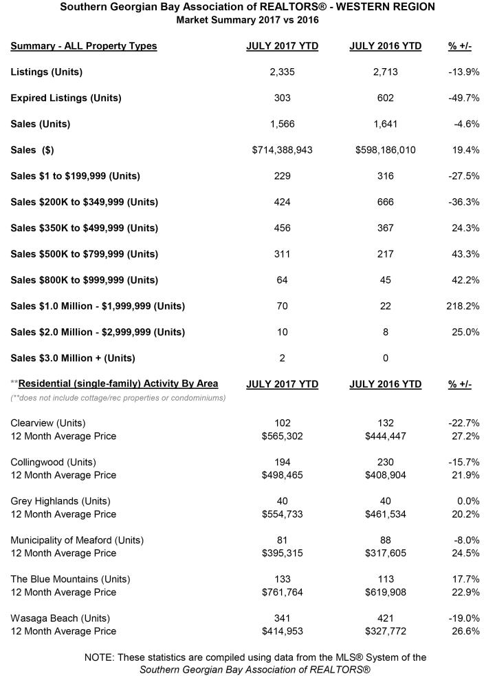 July Statistics - Western Region-1