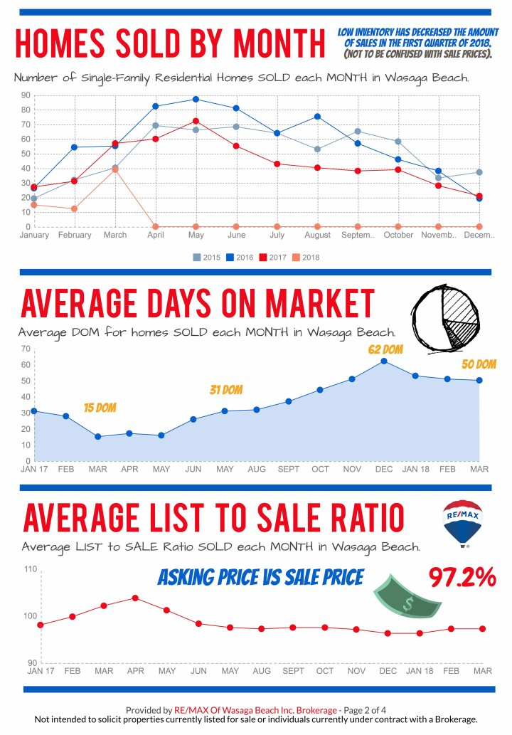 REMAX_MarketReport_MARCH-2018-2