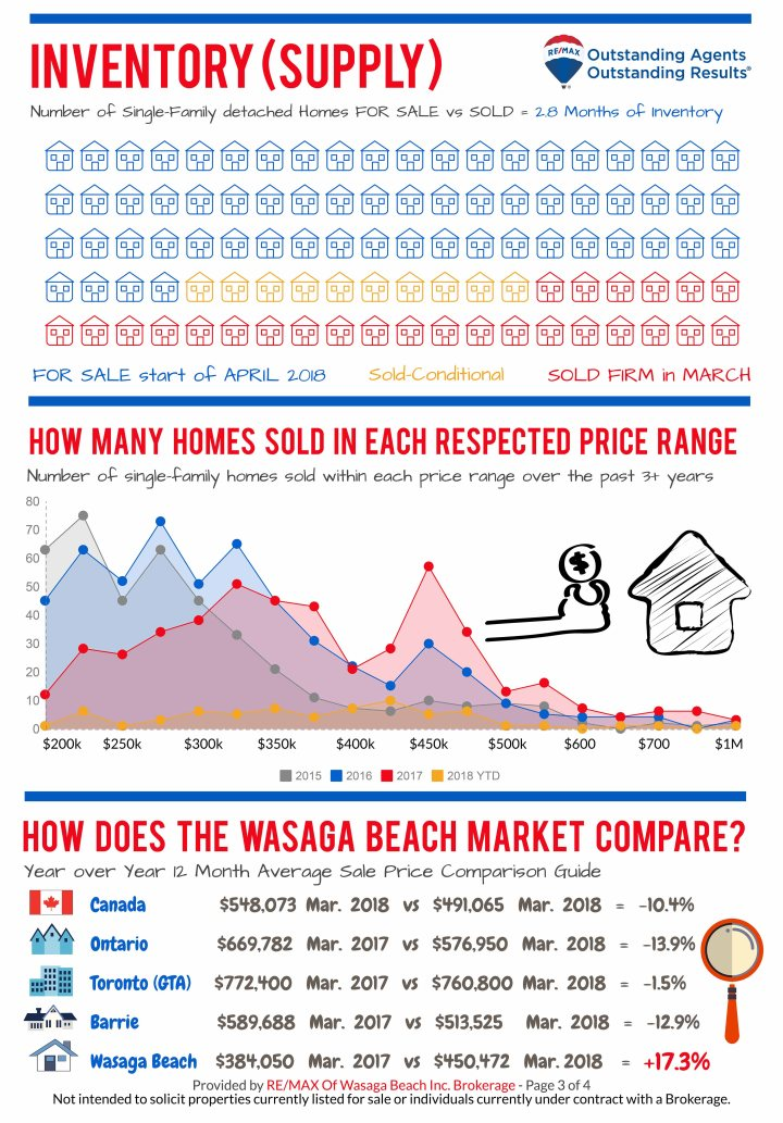 REMAX_MarketReport_MARCH-2018-3