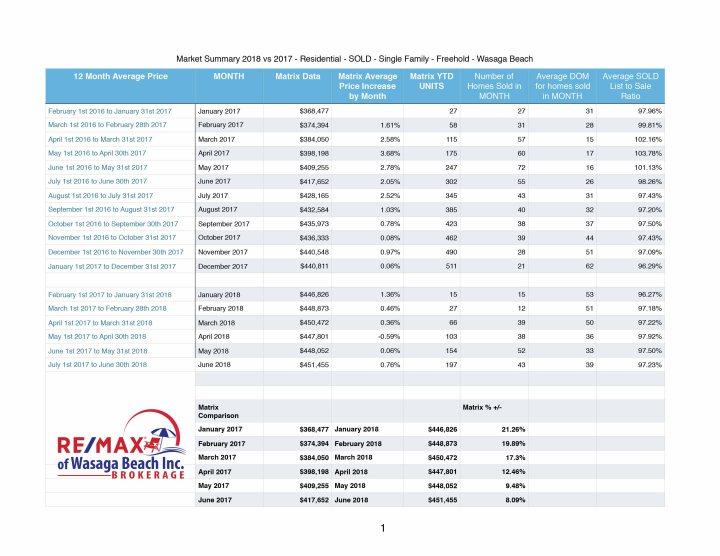 12 Month Average Price - Wasaga Beach-ListCentral vs Matrix