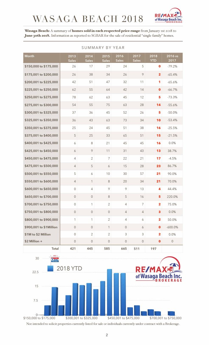 MultipleGraphs-Final2018.numbers-Price Range List YTD