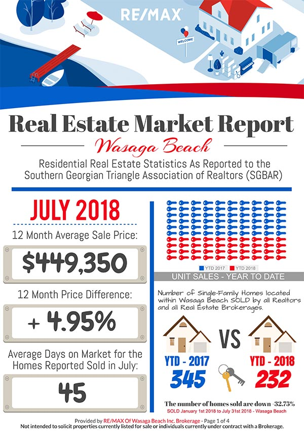 REMAX_MarketReport_JULY-2018-1