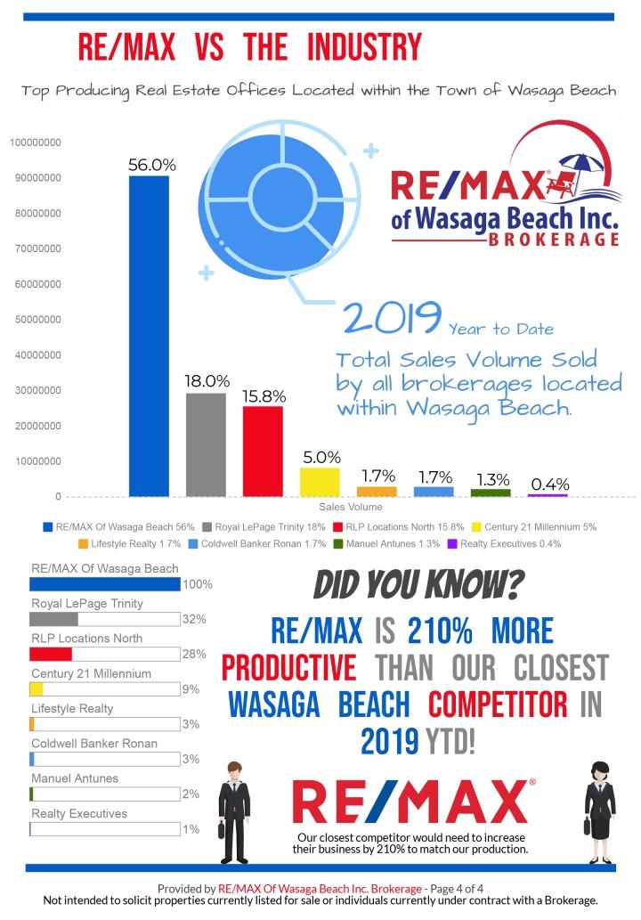 REMAX_MarketReport_September-2019-4