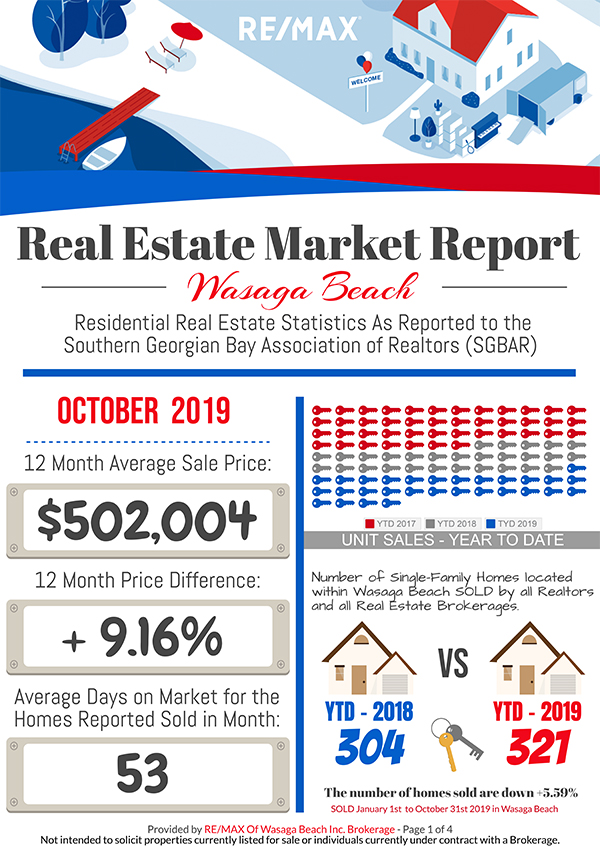 REMAX_MarketReport_October-2019-1