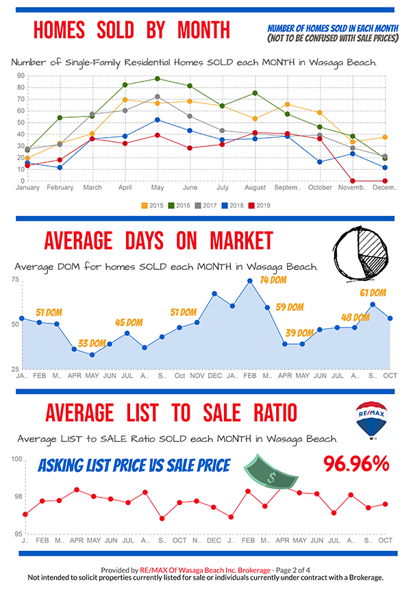 REMAX_MarketReport_October-2019-2