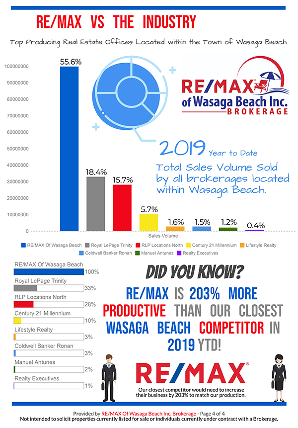 REMAX_MarketReport_October-2019-4