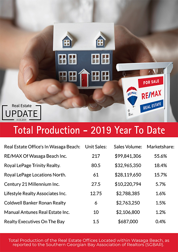 WB_TotalBrokerageProduction-2019YTD_OCT