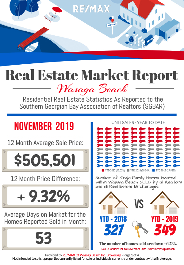 REMAX_MarketReport_November-2019-1