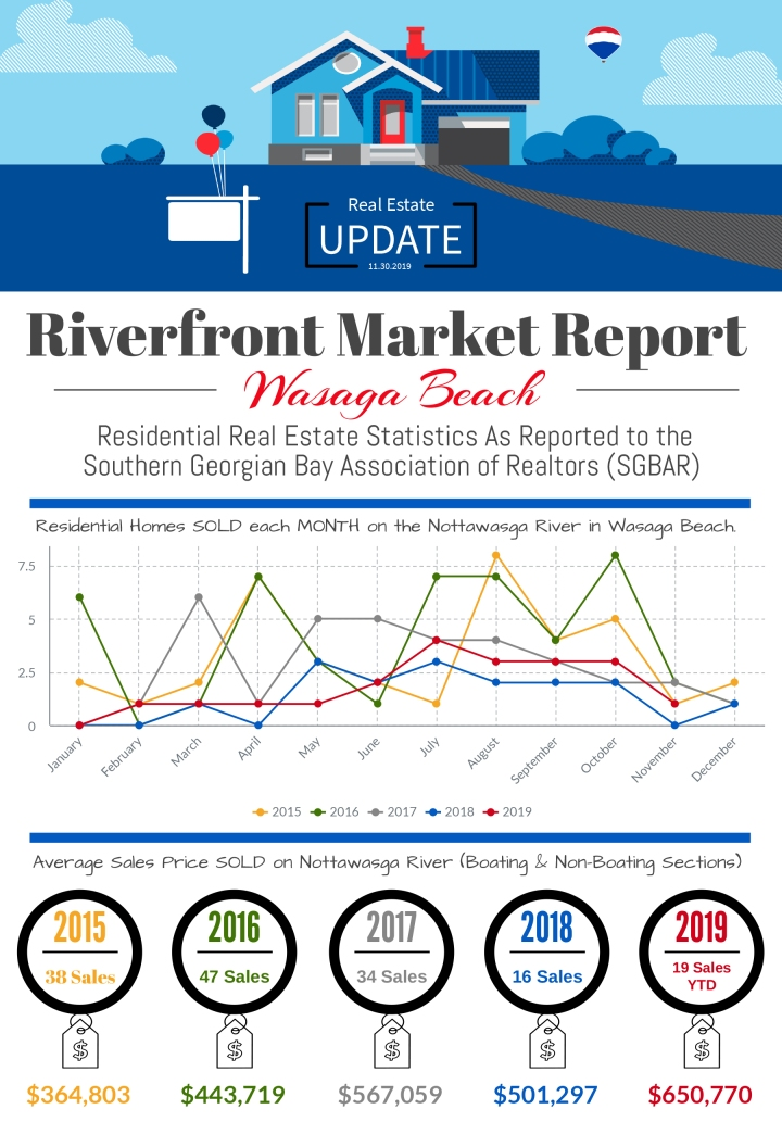 WB-RiverfrontProperty_November2019