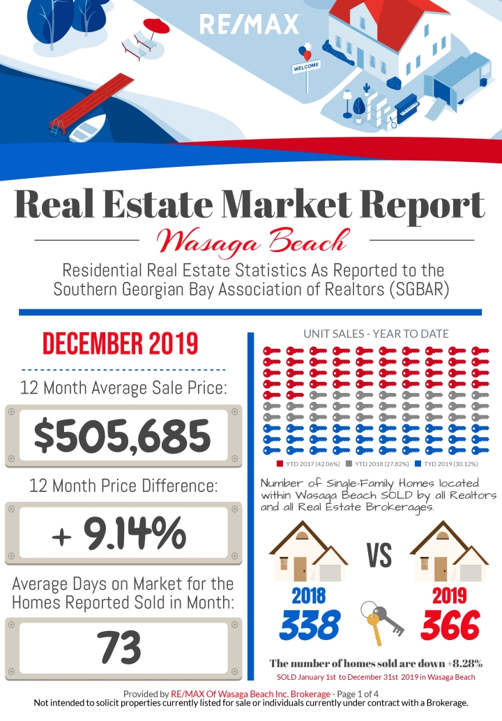 REMAX_MarketReport_December-2019-1