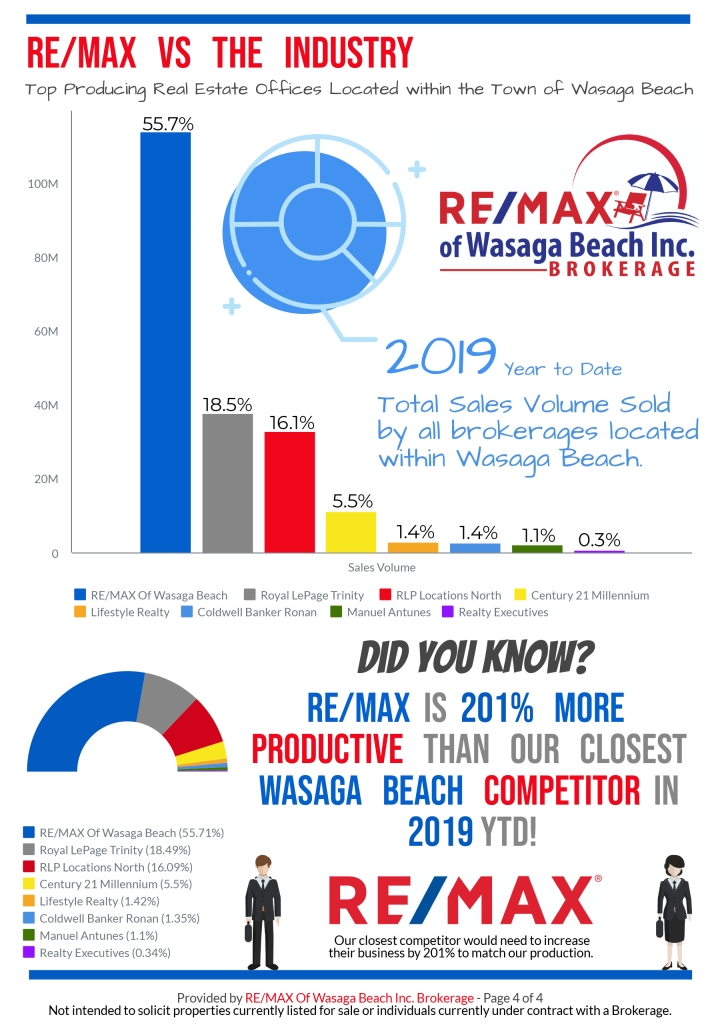 REMAX_MarketReport_December-2019-4