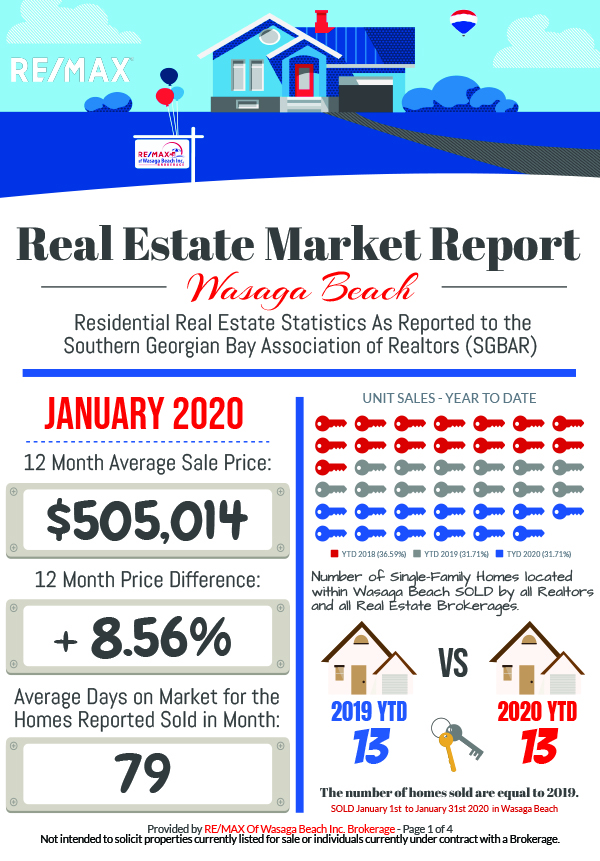 REMAX_MarketReport_January-2020-1