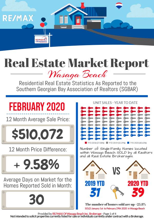 REMAX_MarketReport_February-2020-1