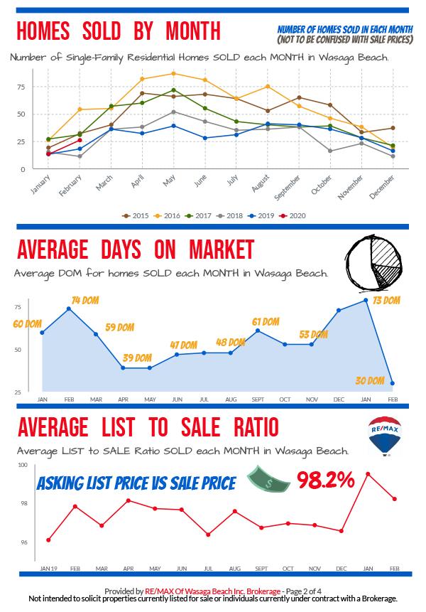 REMAX_MarketReport_February-2020-2