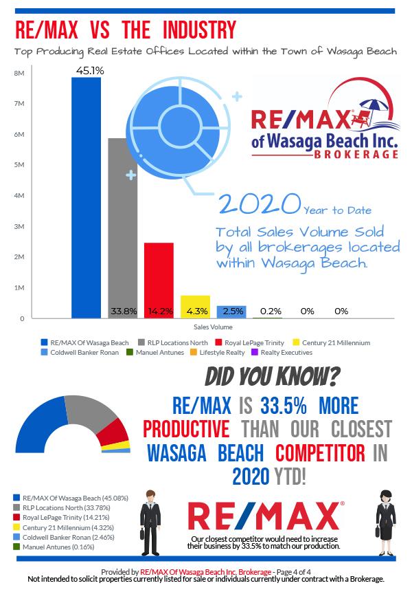 REMAX_MarketReport_February-2020-4