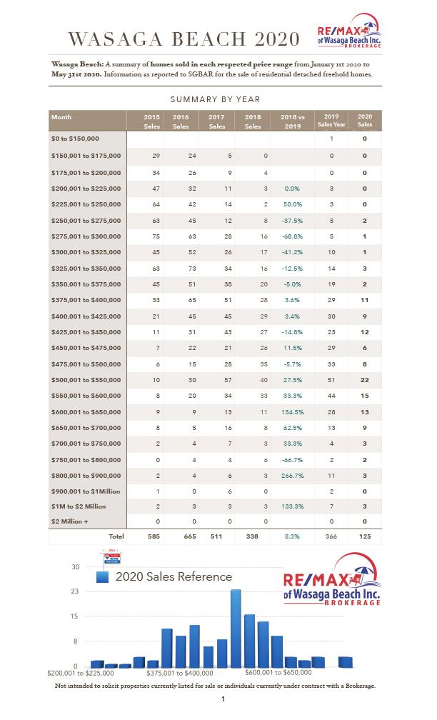MultipleGraphs-Final2020.numbers-Price Range List YTD