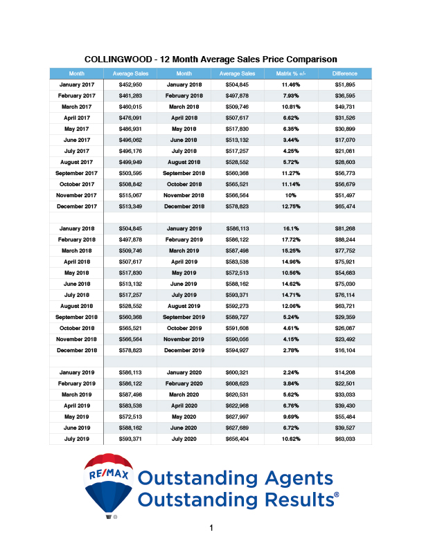2020 - 12 Month Average Price - Wasaga Beach & Collingwood copy.