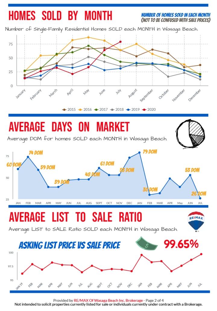 REMAX_MarketReport_July-2020-2