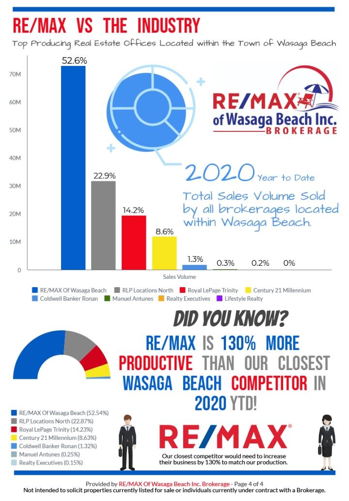REMAX_MarketReport_July-2020-4